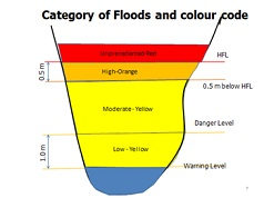 floods and colour code